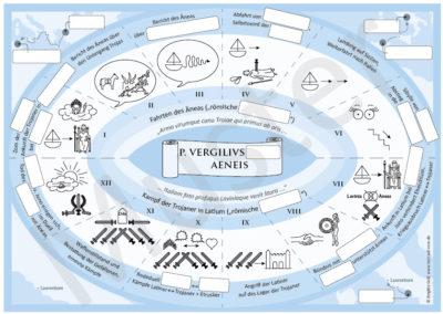 Vergil, Aeneis: Posterbild mit Lückentext