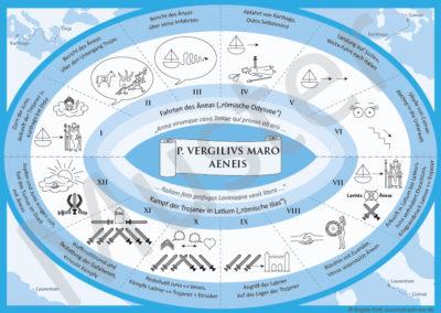 Vergil, Aeneis: Poster