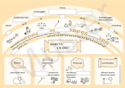 Cicero: Posterbild mit Lückentext